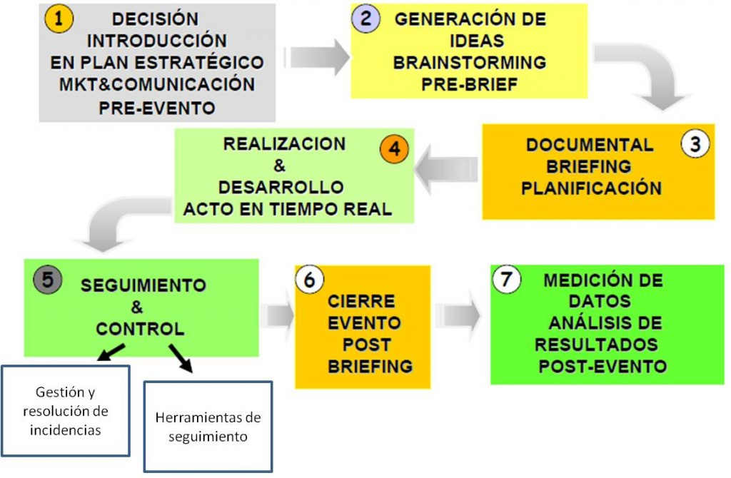 Planificación Evento Empresarial